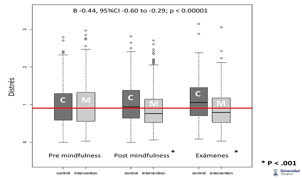 Un estudio controlado de mindfulness