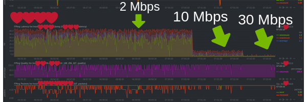 How to reduce latency for gaming